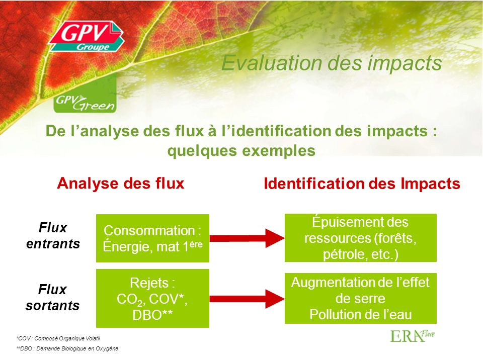 Evaluation des impacts