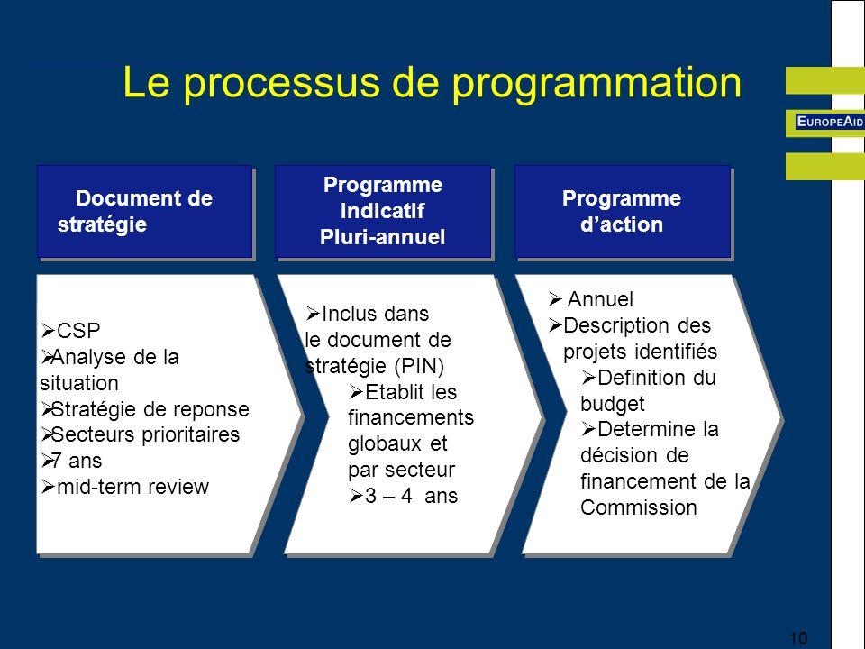 Le processus de programmation