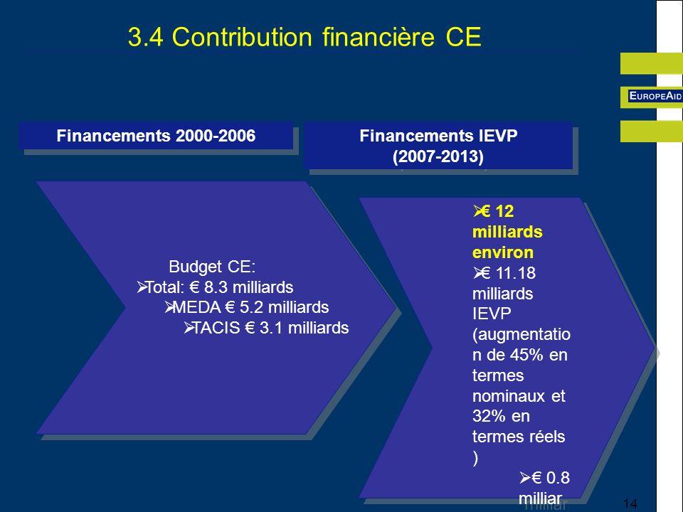 3.4 Contribution financière CE