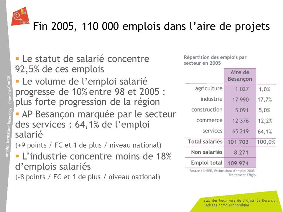 Fin 2005, 110 000 emplois dans l'aire de projets