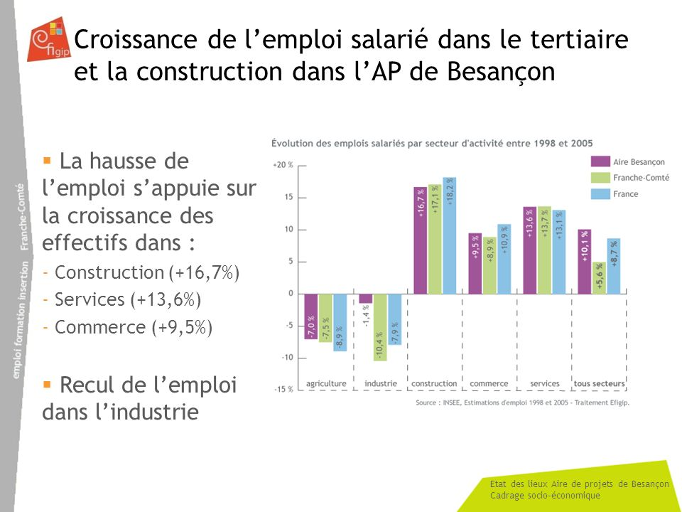 Croissance de l'emploi salarié dans le tertiaire
