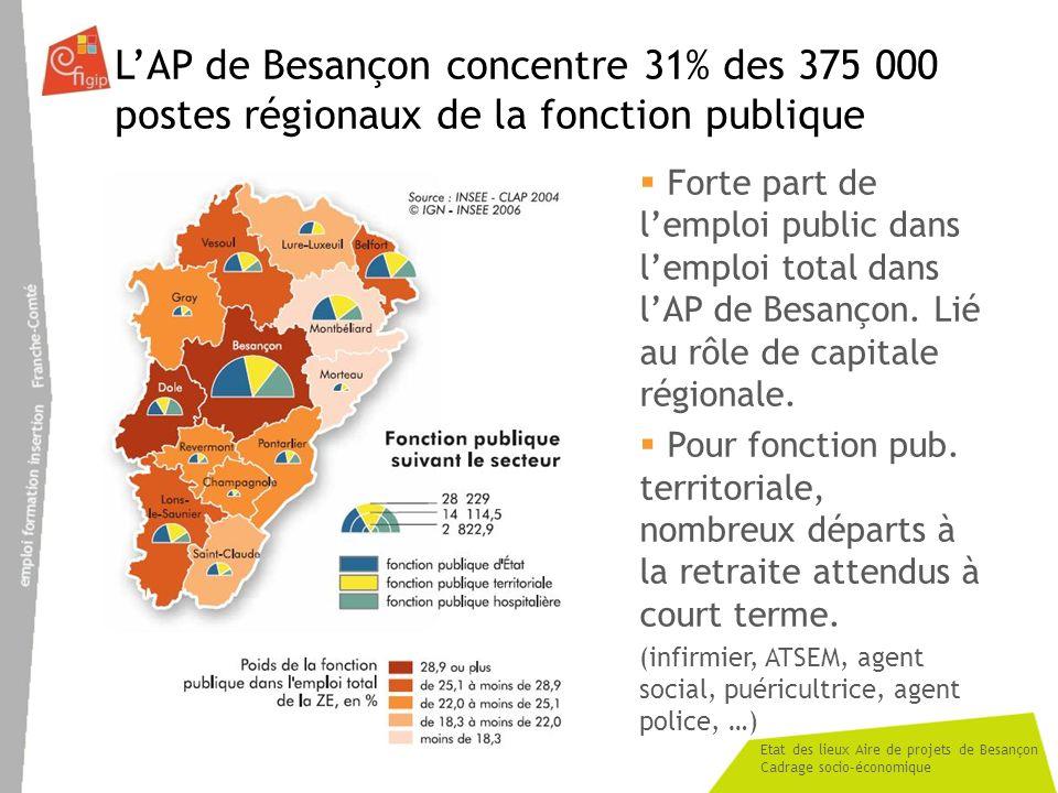 L'AP de Besançon concentre 31% des 375 000 postes régionaux de la fonction publique