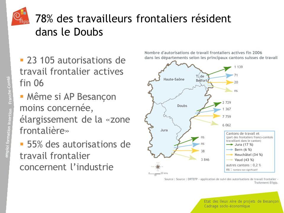 78% des travailleurs frontaliers résident dans le Doubs