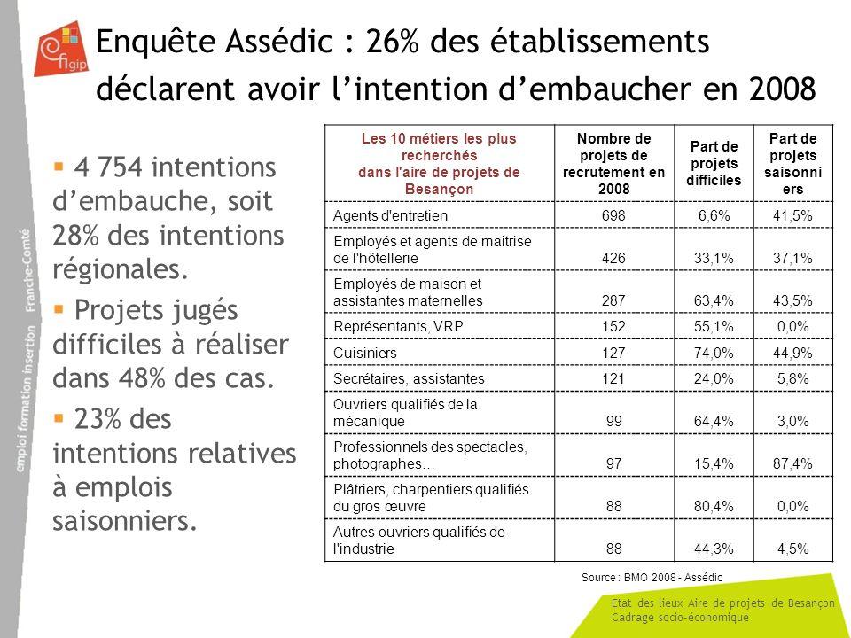 Enquête Assédic : 26% des établissements déclarent avoir l'intention d'embaucher en 2008