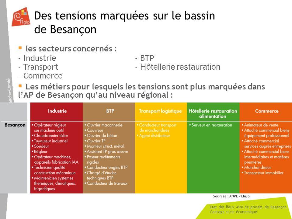 Des tensions marquées sur le bassin de Besançon