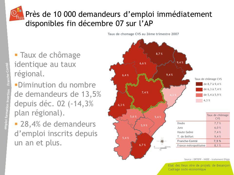 Près de 10 000 demandeurs d'emploi immédiatement disponibles fin décembre 07 sur l'AP