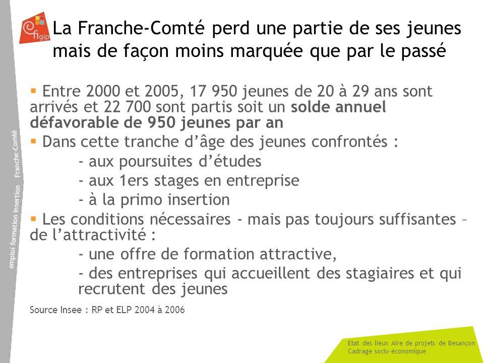 La Franche-Comté perd une partie de ses jeunes mais de façon moins marquée que par le passé