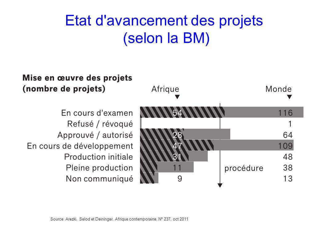 Etat d avancement des projets