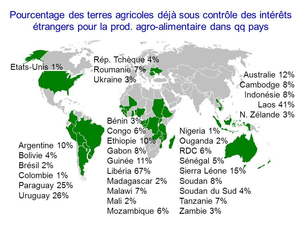 Pourcentage des terres agricoles déjà sous contrôle des intérêts étrangers pour la prod. agro-alimentaire dans qq pays