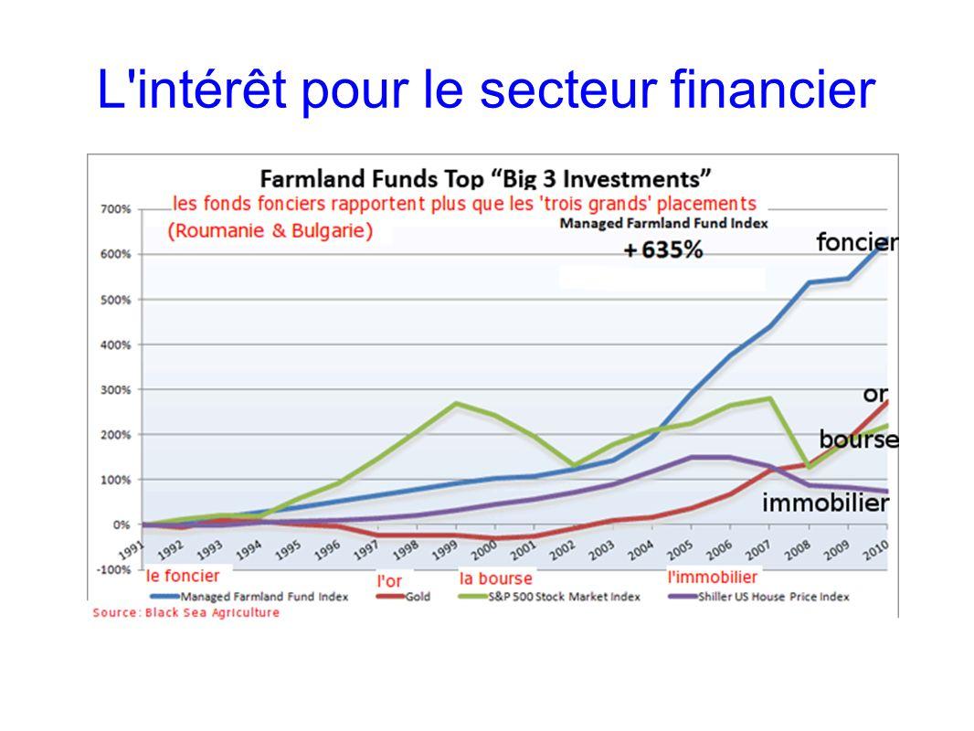 L intérêt pour le secteur financier