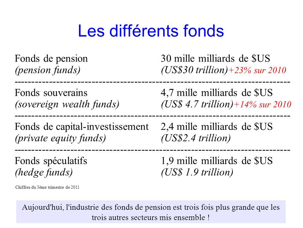 Les différents fonds Fonds de pension 30 mille milliards de $US
