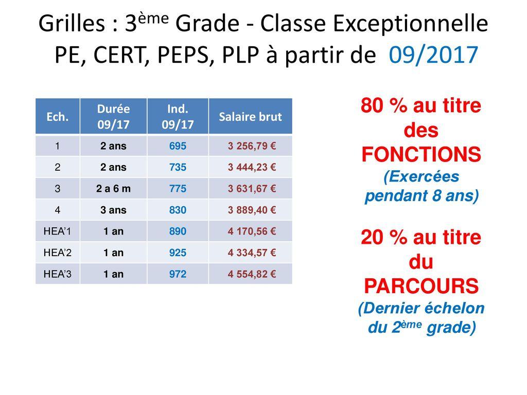 Parcours professionnels carri res et r mun ration ppt - Grille salaire prof certifie hors classe ...