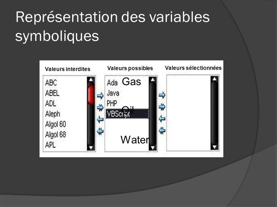 Représentation des variables symboliques