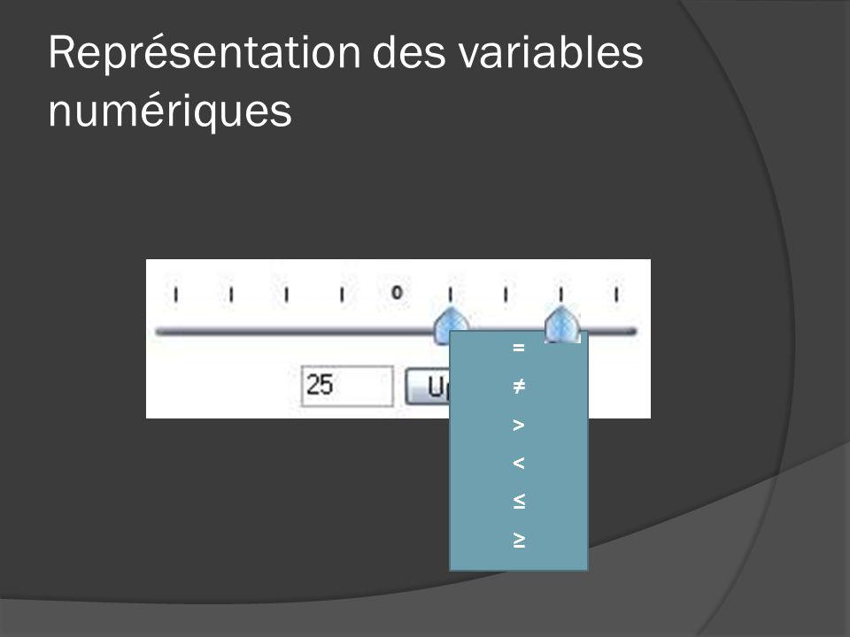 Représentation des variables numériques