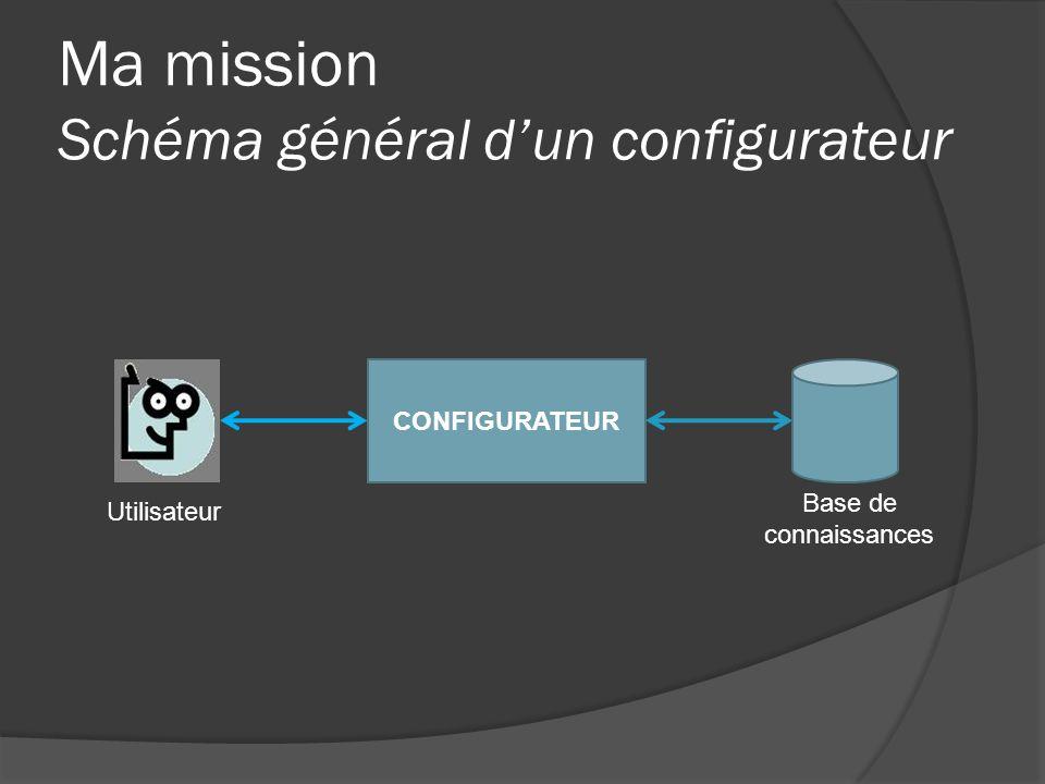 Ma mission Schéma général d'un configurateur