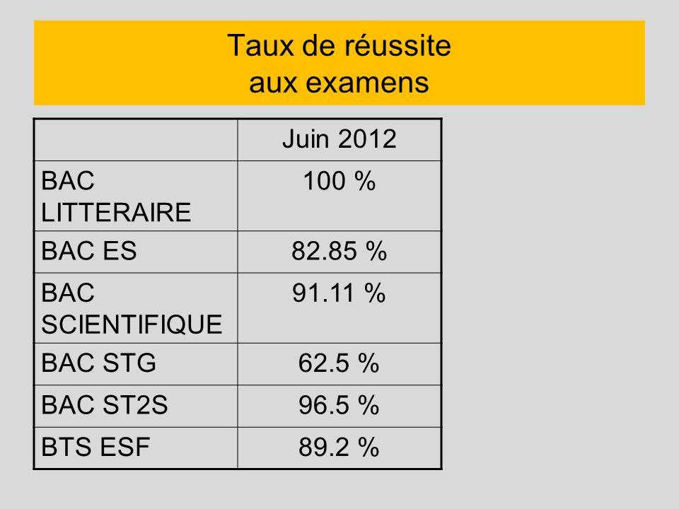Taux de réussite aux examens