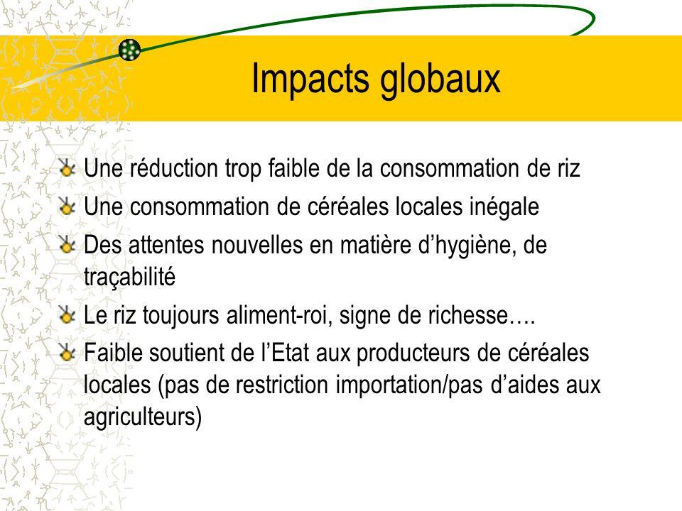 Impacts globaux Une réduction trop faible de la consommation de riz