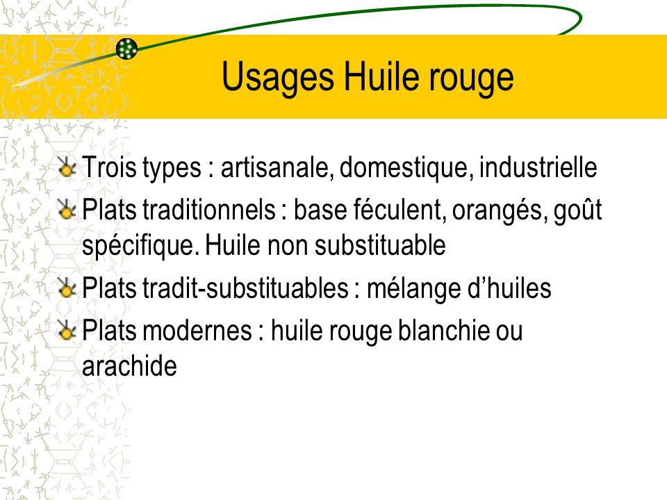 Usages Huile rouge Trois types : artisanale, domestique, industrielle