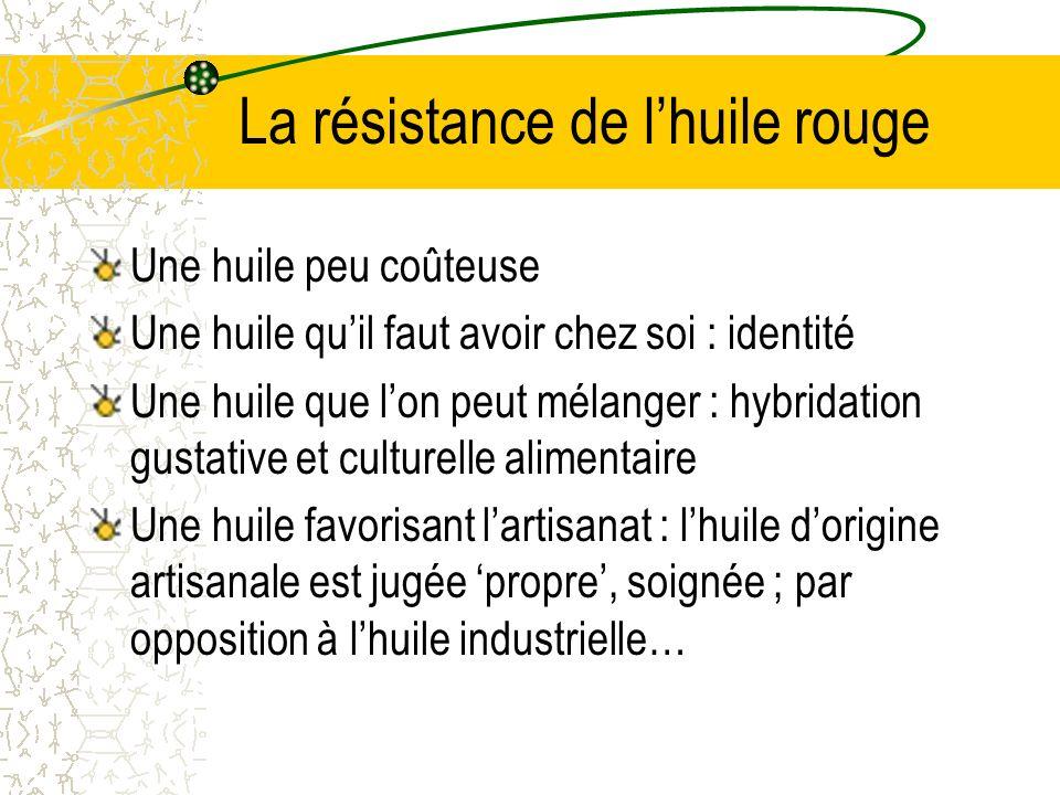 La résistance de l'huile rouge