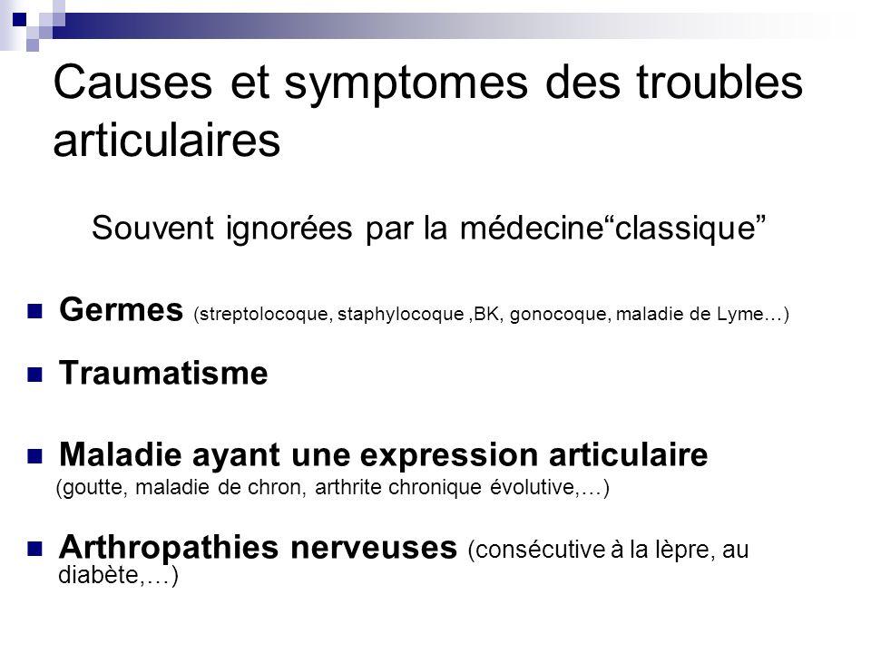 Causes et symptomes des troubles articulaires