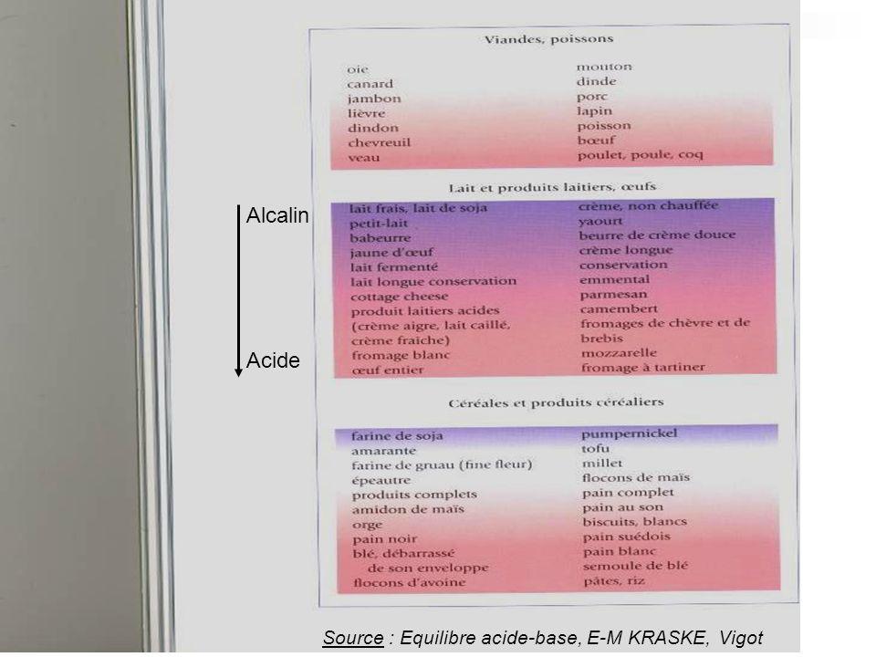 Alcalin Acide Source : Equilibre acide-base, E-M KRASKE, Vigot