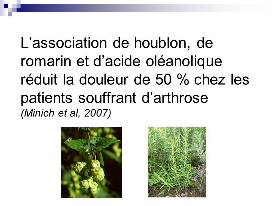 L'association de houblon, de romarin et d'acide oléanolique réduit la douleur de 50 % chez les patients souffrant d'arthrose (Minich et al, 2007)