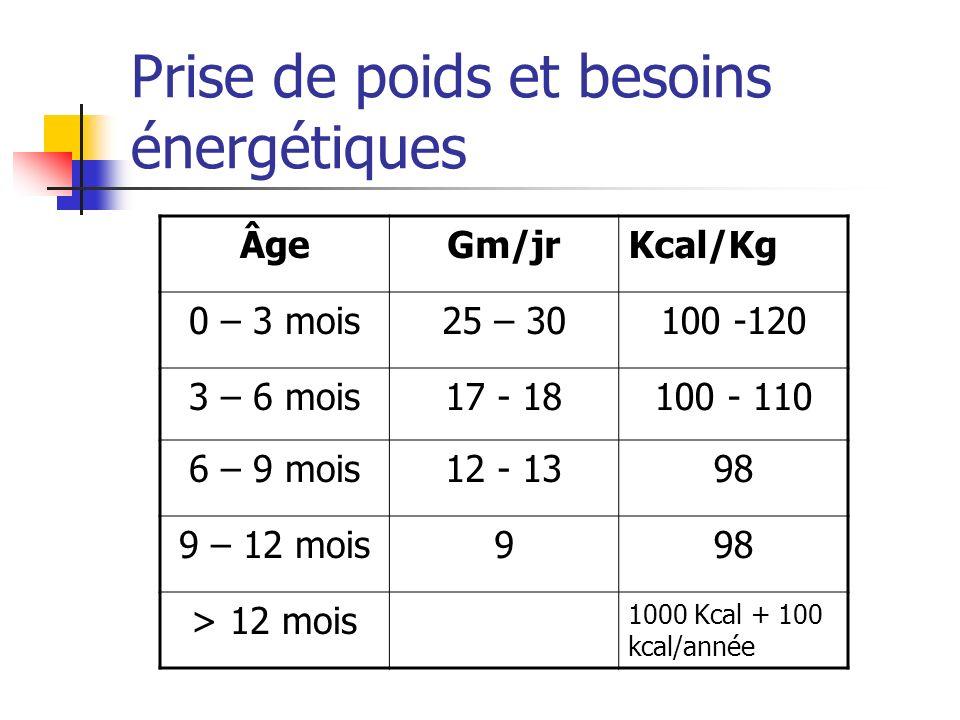 Prise de poids et besoins énergétiques