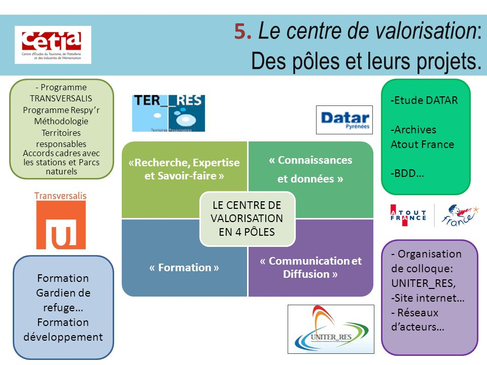 5. Le centre de valorisation: Des pôles et leurs projets.