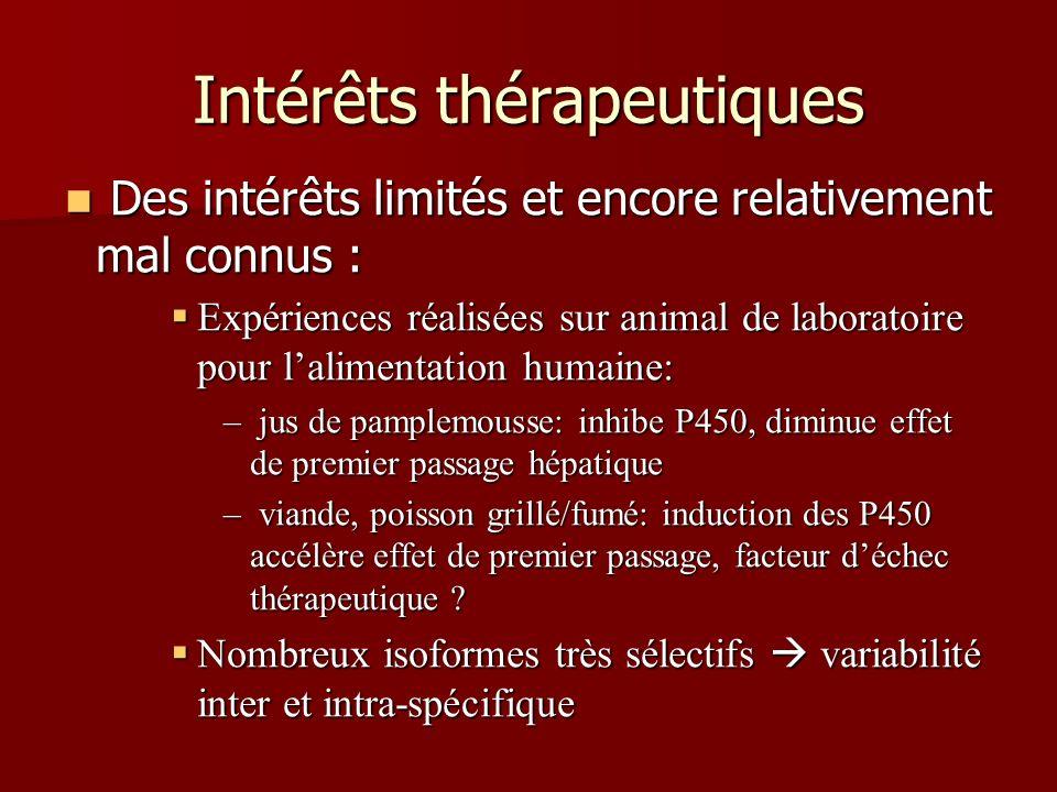 Intérêts thérapeutiques