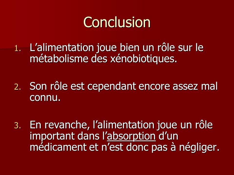 Conclusion L'alimentation joue bien un rôle sur le métabolisme des xénobiotiques. Son rôle est cependant encore assez mal connu.