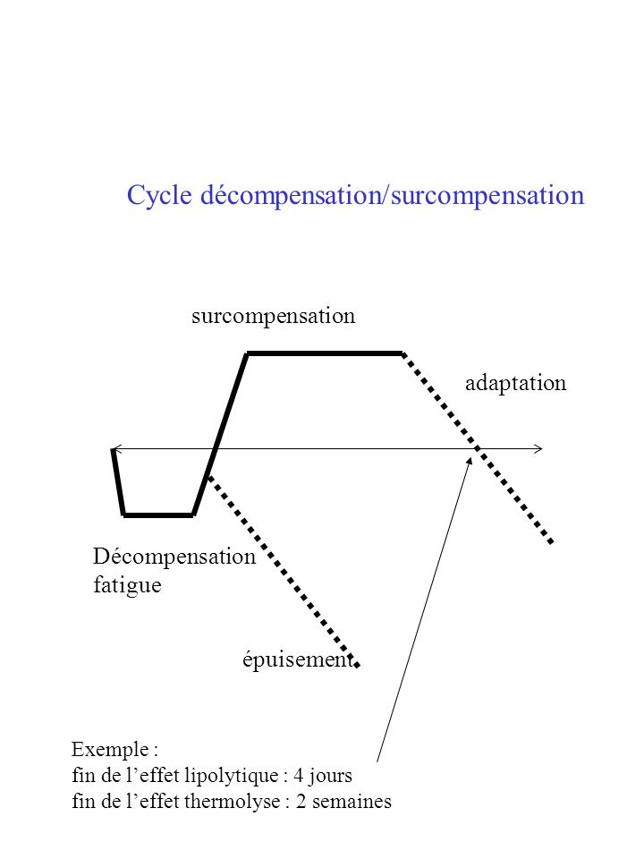 Cycle décompensation/surcompensation