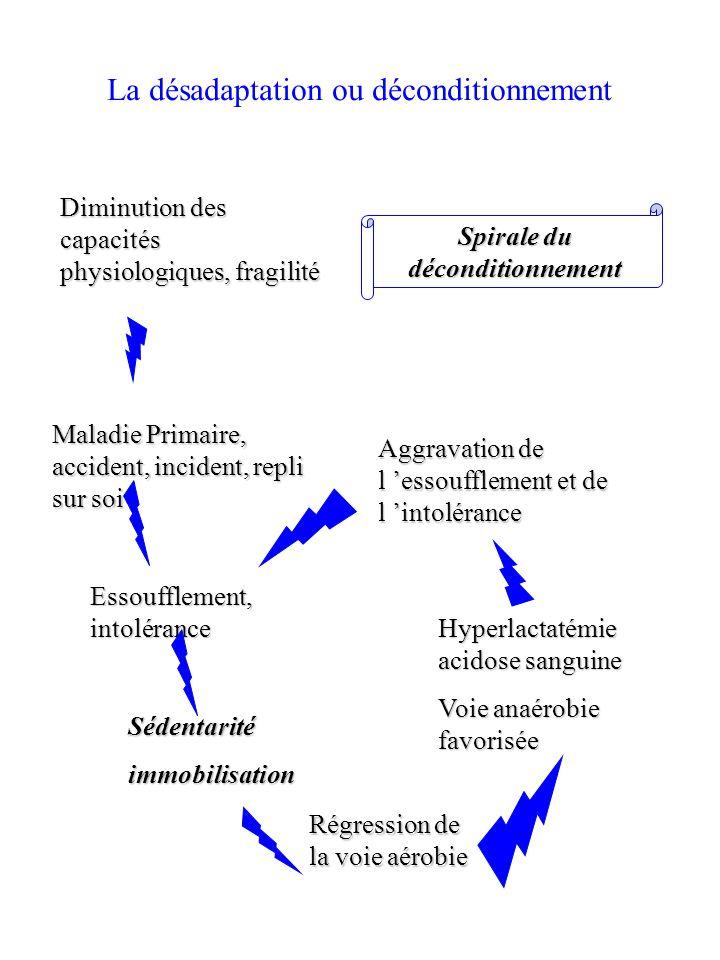 Spirale du déconditionnement