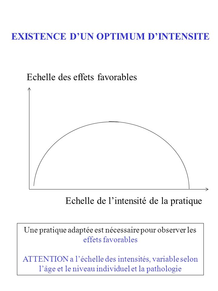 EXISTENCE D'UN OPTIMUM D'INTENSITE