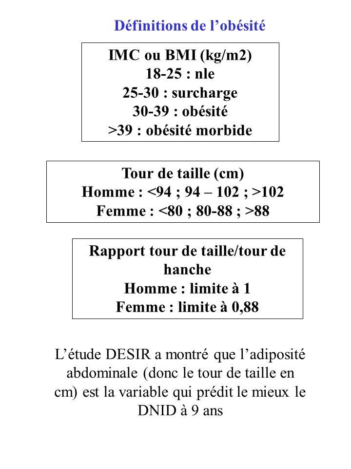 Rapport tour de taille/tour de hanche