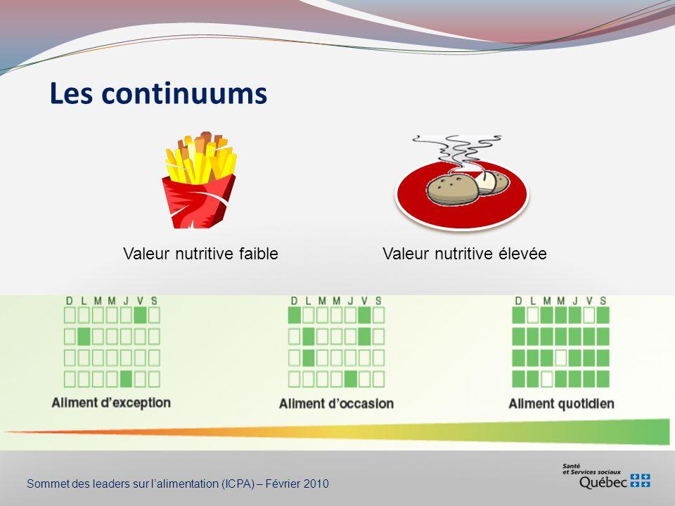 Les continuums Valeur nutritive faible Valeur nutritive élevée