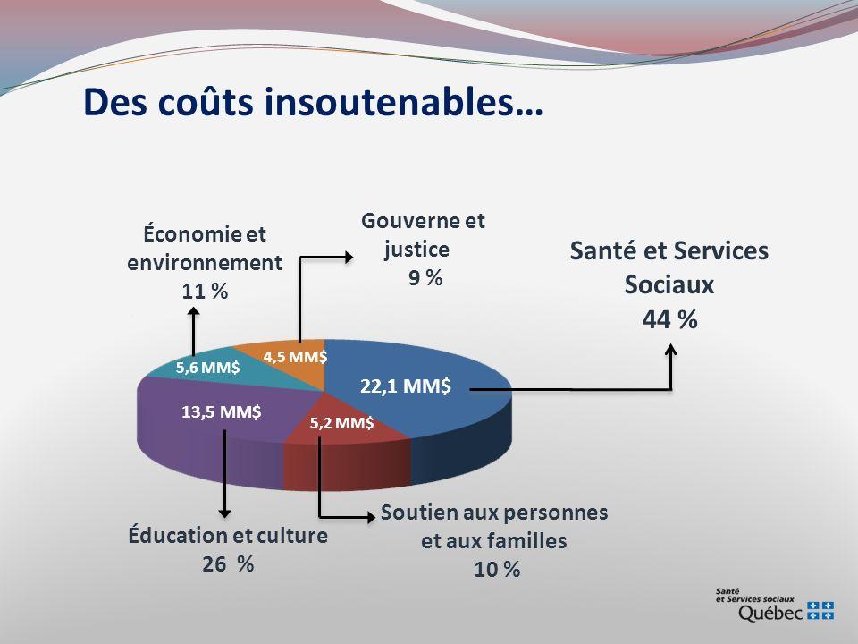 Santé et Services Sociaux Économie et environnement 11 %