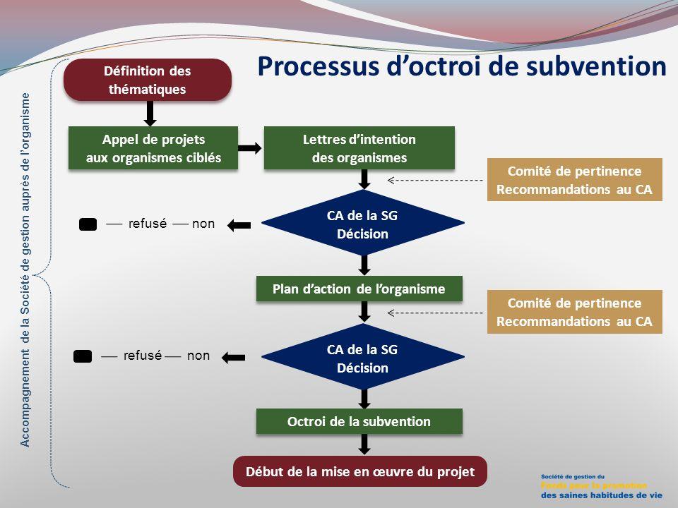 Processus d'octroi de subvention