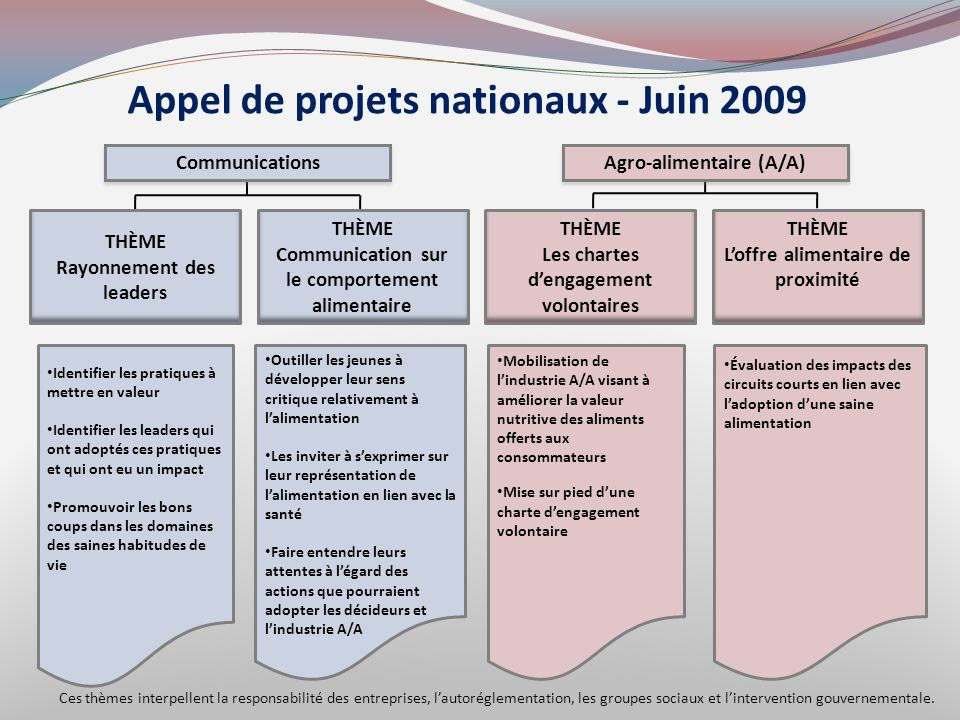Appel de projets nationaux - Juin 2009