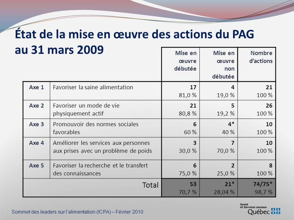 État de la mise en œuvre des actions du PAG au 31 mars 2009