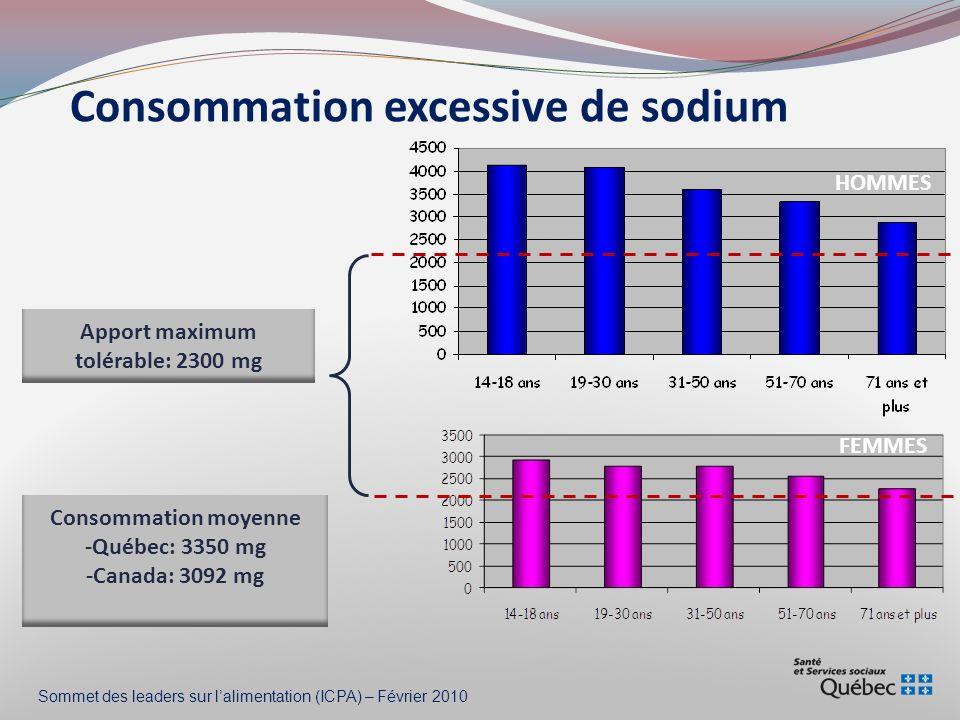 Consommation excessive de sodium