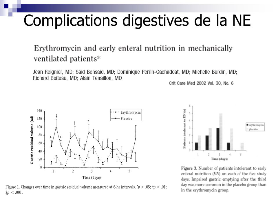 Complications digestives de la NE