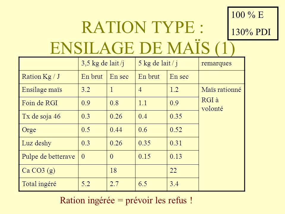 RATION TYPE : ENSILAGE DE MAÏS (1)