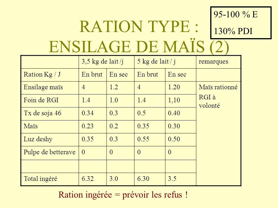 RATION TYPE : ENSILAGE DE MAÏS (2)