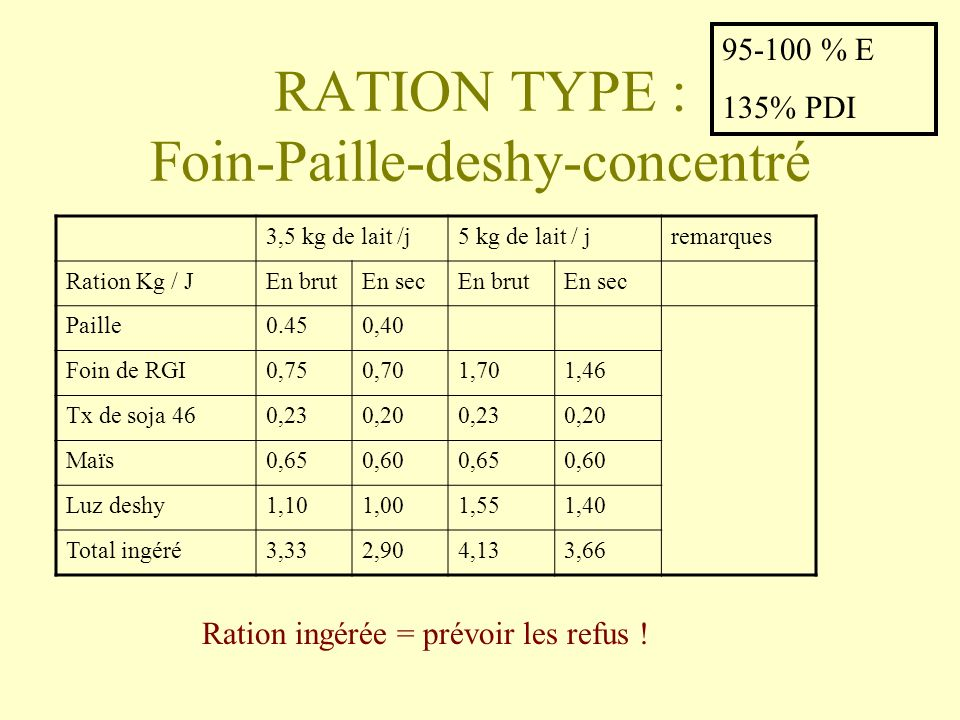 RATION TYPE : Foin-Paille-deshy-concentré