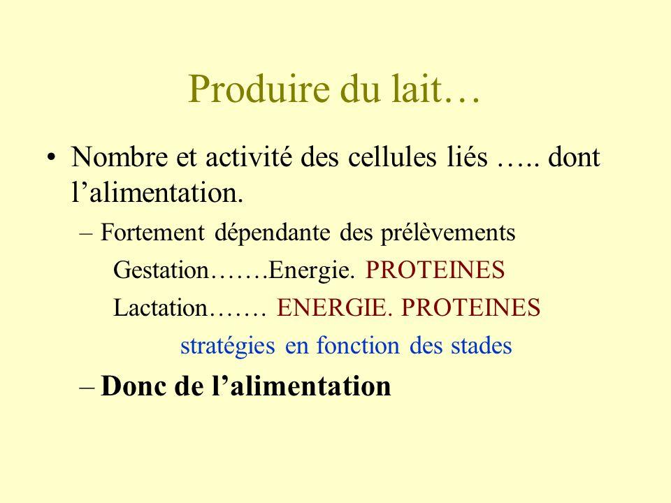 Produire du lait… Nombre et activité des cellules liés ….. dont l'alimentation. Fortement dépendante des prélèvements.
