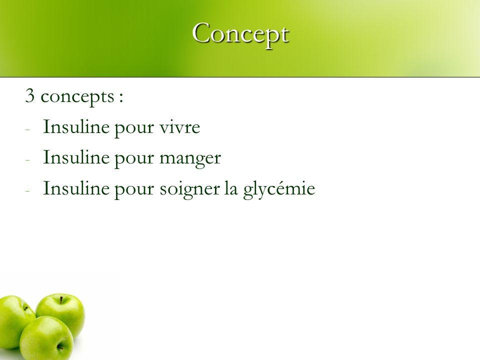 Concept 3 concepts : Insuline pour vivre Insuline pour manger