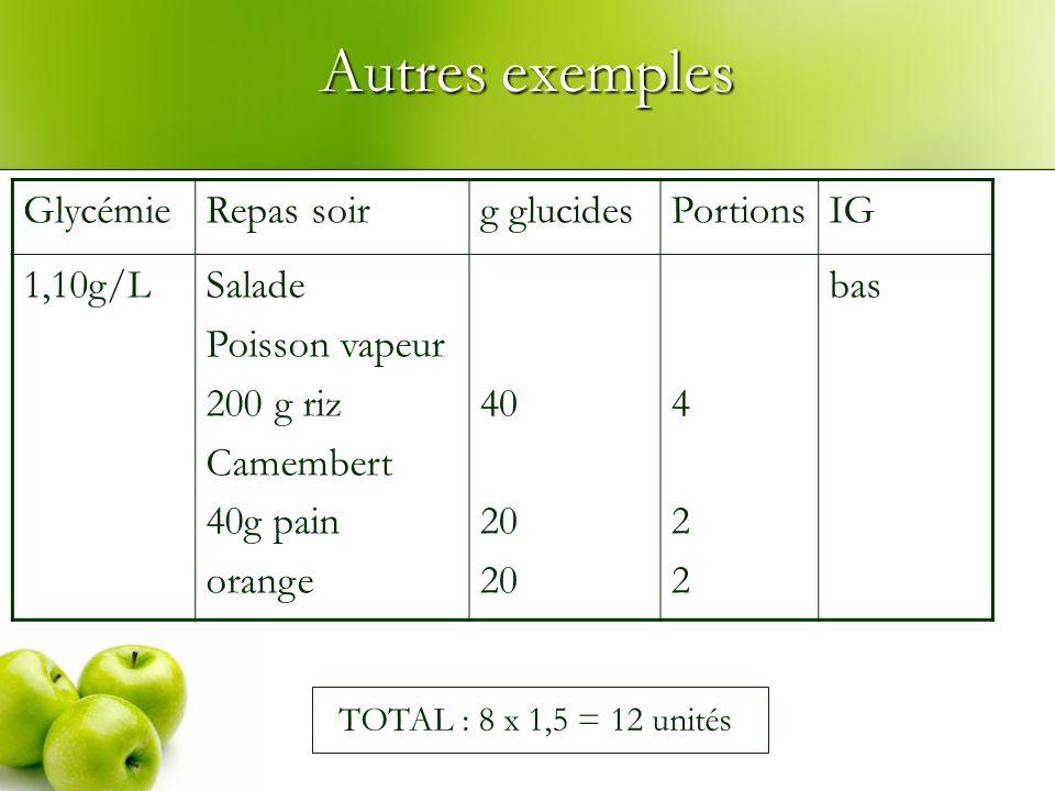 Autres exemples Glycémie Repas soir g glucides Portions IG 1,10g/L