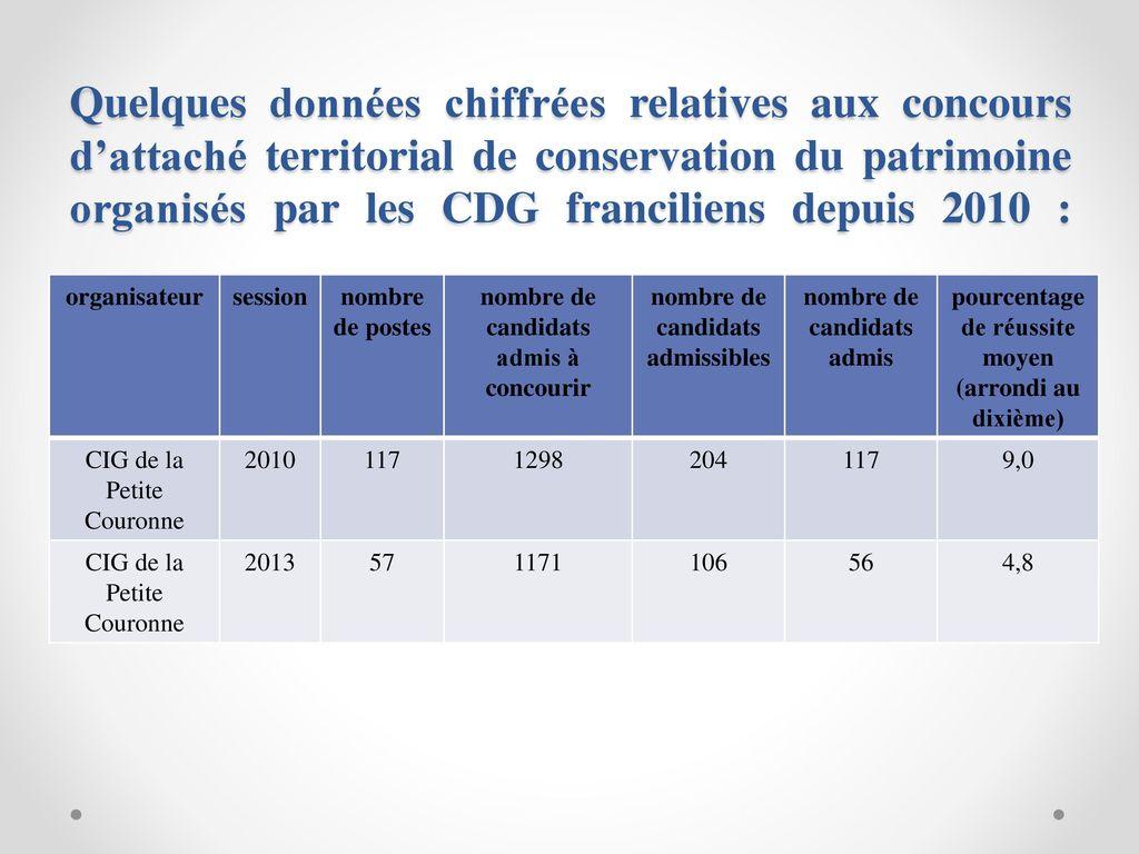 Les concours d attach territorial de r dacteur - Grille indiciaire attache territorial principal ...