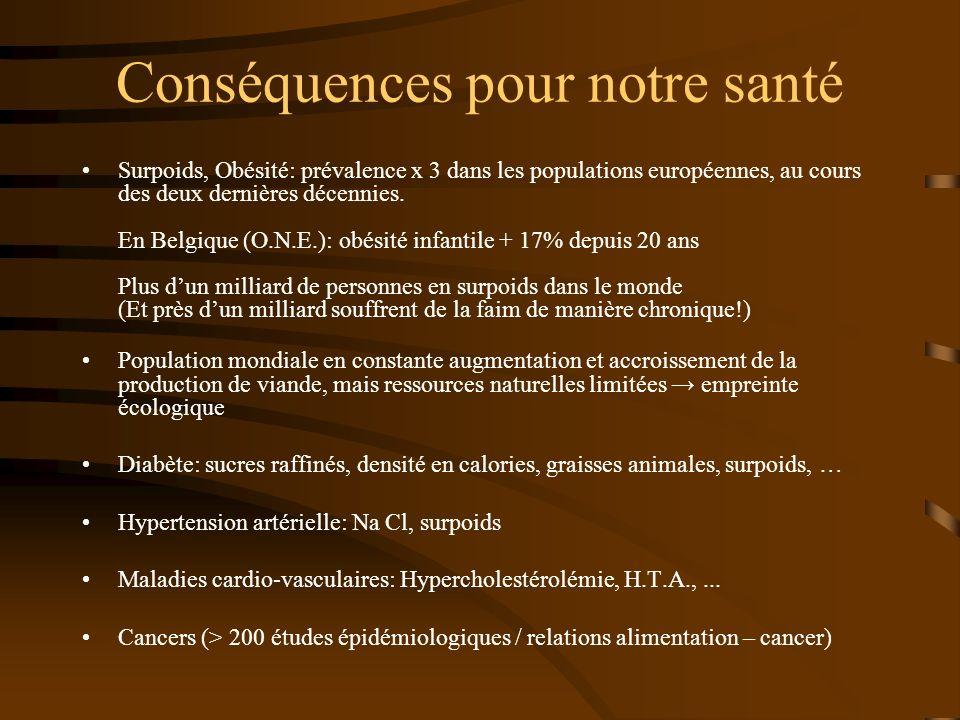 Conséquences pour notre santé