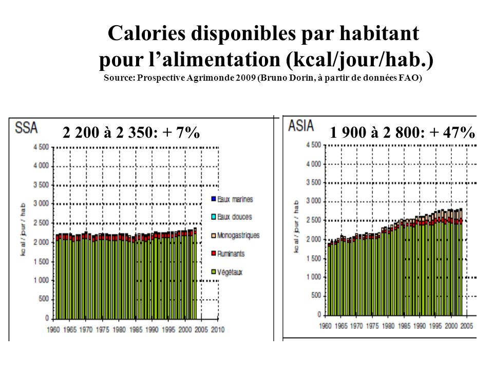 Calories disponibles par habitant pour l'alimentation (kcal/jour/hab.)